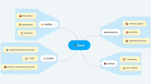 Mind Map: Катя