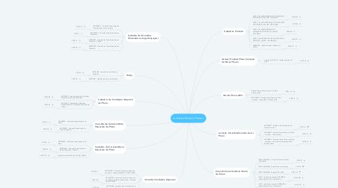 Mind Map: Inclusão Novos Planos