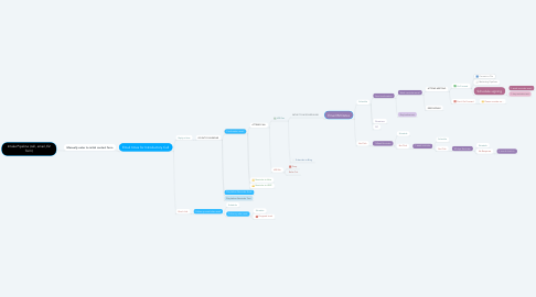 Mind Map: Intake Pipeline (call, email, E2 form)