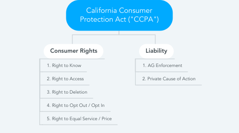 """Mind Map: California Consumer Protection Act (""""CCPA"""")"""