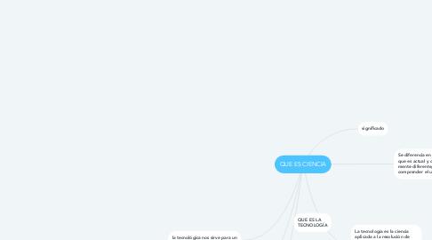 Mind Map: QUE ES CIENCIA