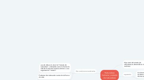 Mind Map: Naturaleza humana y estado de naturaleza