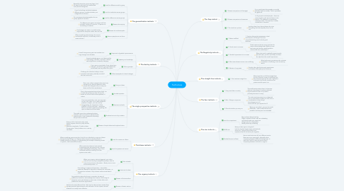 Mind Map: Factfulness