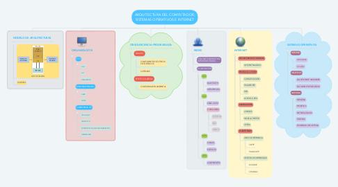 Mind Map: ARQUITECTURA DEL COMPUTADOR, SISTEMAS OPERATIVOS E INTERNET