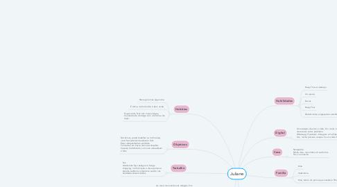 Mind Map: Juliane