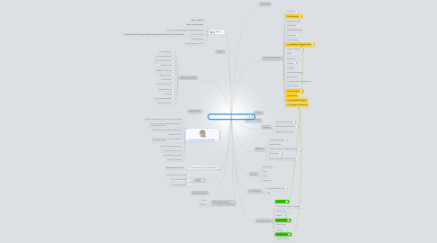 Mind Map: Proposed Elastic Learning Network