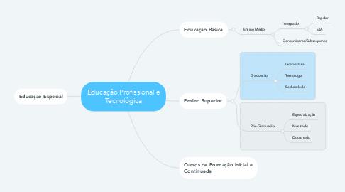 Mind Map: Educação Profissional e Tecnológica