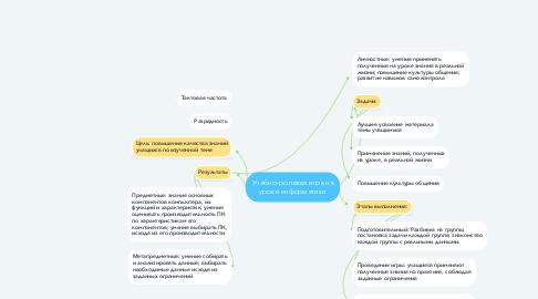 Mind Map: Учебно-ролевая игра на уроке информатики