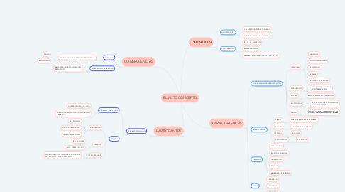 Mind Map: EL AUTOCONCEPTO