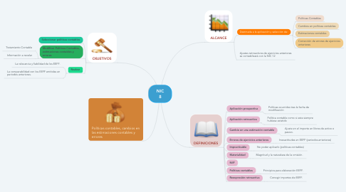 Mind Map: NIC 8