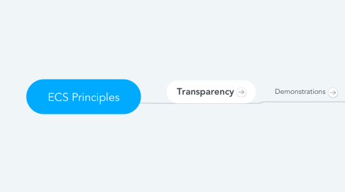 Mind Map: ECS Principles