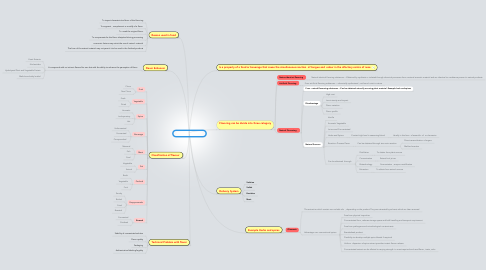 Mind Map: FOOD FLAVOURING