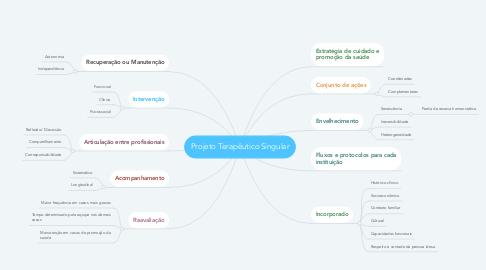 Mind Map: Projeto Terapêutico Singular