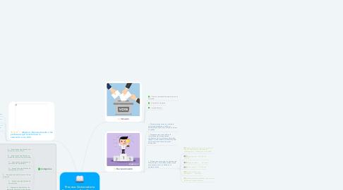 Mind Map: Proceso Convocatoria Experiencias Significativas 2019