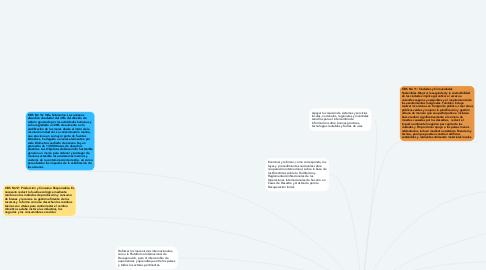 Mind Map: Objetivos de Desarrollo Sostenible Relacionados con Cambio Climático y Enfocado en Genero. Prioridades y Metas del Marco de Sendai.