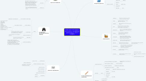 Mind Map: MERCADEO INTEGRADO APLICADO A LA EMPRESA VARIEDADES LE PETITE LUMIERE