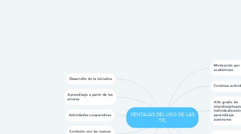 Mind Map: VENTAJAS DEL USO DE LAS TIC