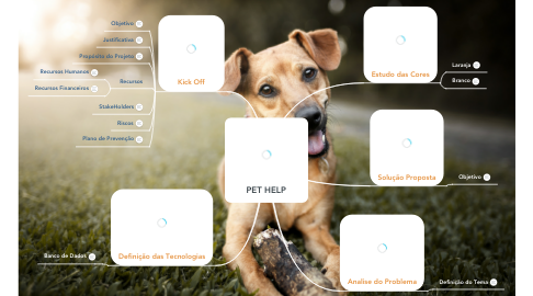 Mind Map: PET HELP