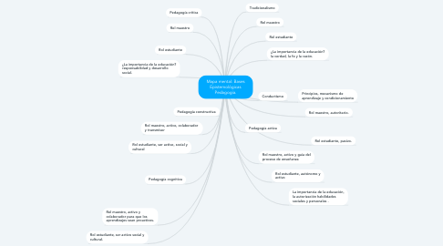 Mind Map: Mapa mental: Bases Epistemológicas Pedagogía.