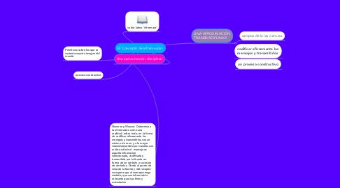 Mind Map: El Concepto de Información: