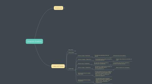Mind Map: Litografia Grafolito
