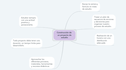 Mind Map: Construcción de  un proyecto de estudio
