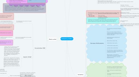 Mind Map: Puntuación y Sintaxis