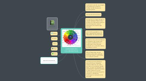 Mind Map: HERRAMIENTAS COLOBORATIVAS