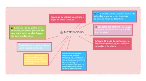 Mind Map: MATRIMONIO