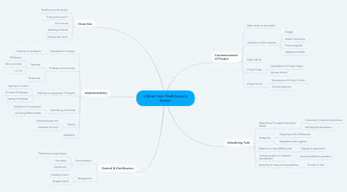 Mind Map: E-Smart Anti-Theft Security System