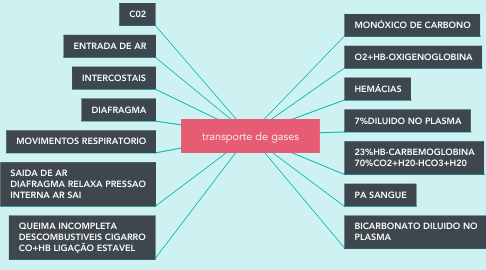 Mind Map: transporte de gases