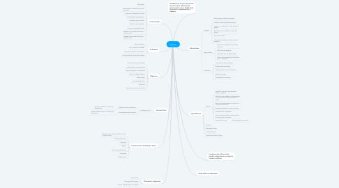 Mind Map: Layout