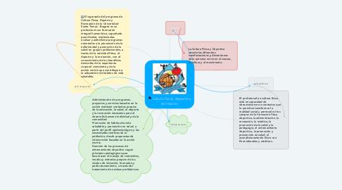 Mind Map: cultura física, deporte y recreacion