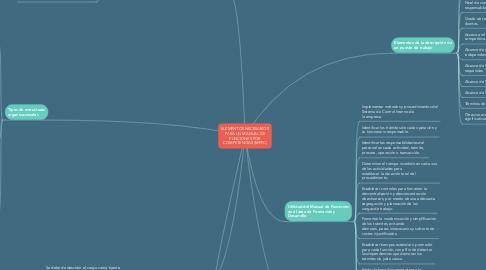 Mind Map: ELEMENTOS NECESARIOS PARA UN MANUAL DE FUNCIONES POR COMPETENCIAS (MFPC)