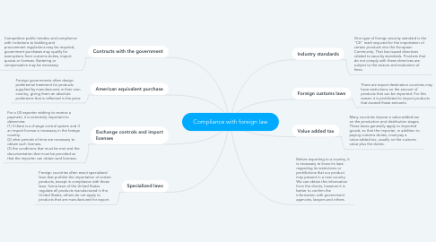 Mind Map: Compliance with foreign law