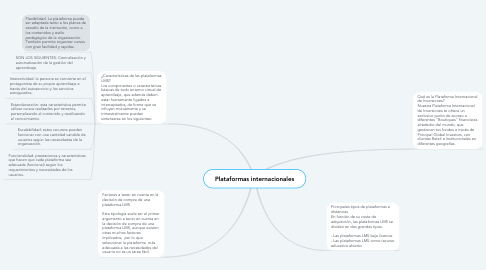 Mind Map: Plataformas internacionales