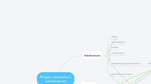 Mind Map: Religión, sexualidad y adolescencias