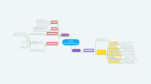 Mind Map: BASES EPISTEMOLOGICAS.