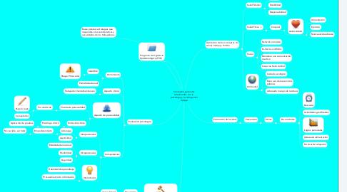 Mind Map: Conceptos generales relacionados con la  psicología y sociología del trabajo