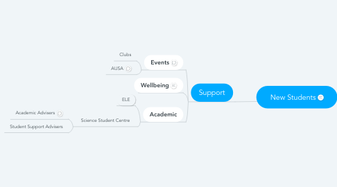Mind Map: New Students
