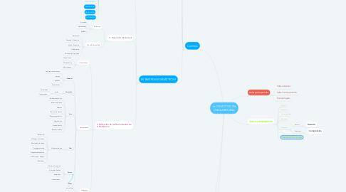 Mind Map: LA DIDÁCTICA EN UNICLARETIANA