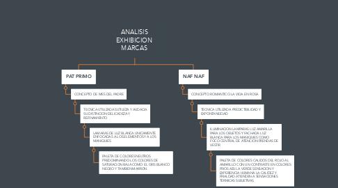 Mind Map: ANALISIS EXHIBICION MARCAS