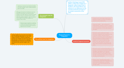 Mind Map: Regional Economic Integration