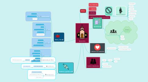 Mind Map: RELIGIÓN