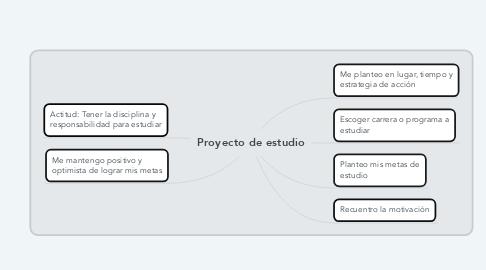 Mind Map: Proyecto de estudio