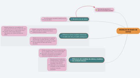 Mind Map: MODELOS DE BASES DE DATOS