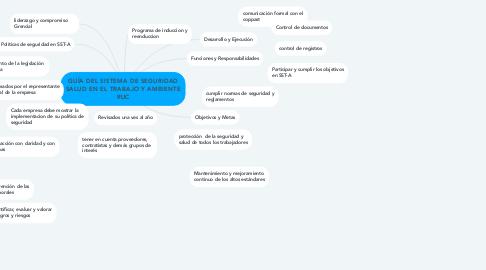 Mind Map: GUÍA DEL SISTEMA DE SEGURIDAD SALUD EN EL TRABAJO Y AMBIENTE RUC