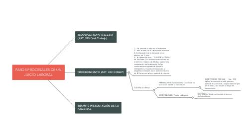 Mind Map: PASOS PROCESALES DE UN JUICIO LABORAL