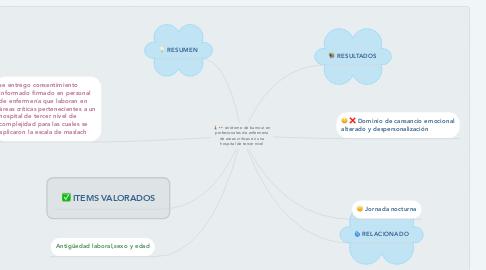 Mind Map: sindrome de burnout en profesionales de enfermeria de areas criticas en una hospital de tercer nivel