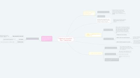 Mind Map: Treball de Comunitat - Alan Twelvetrees